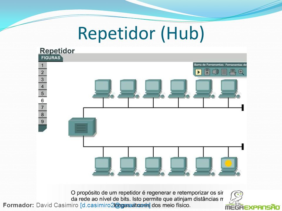 Repetidor (Hub) Formador: David Casimiro [d.casimiro2@gmail.com]